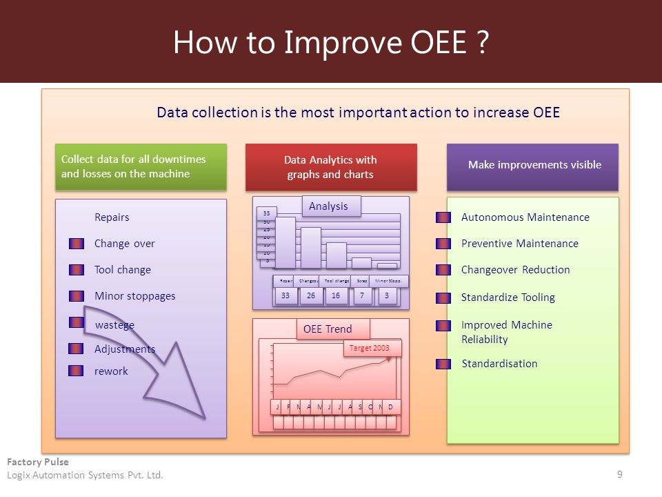 How to Improve OEE . 9 Factory Pulse Logix Automation Systems Pvt.