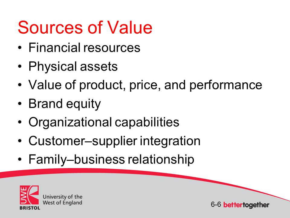 6-6 Sources of Value Financial resources Physical assets Value of product, price, and performance Brand equity Organizational capabilities Customer–supplier integration Family–business relationship