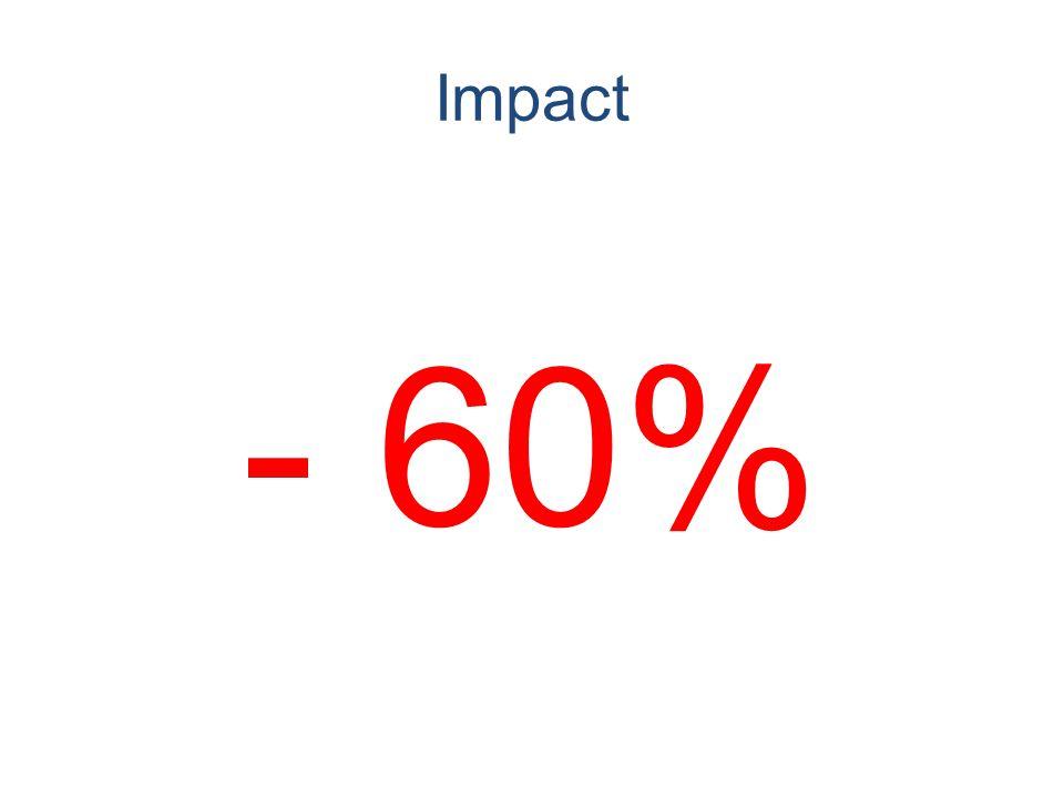 Impact - 60%