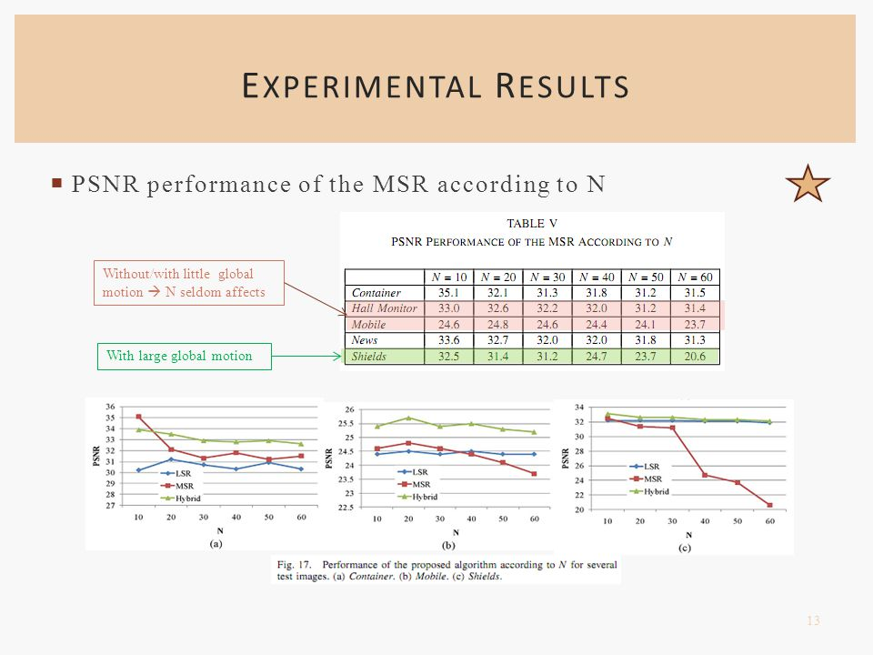  PSNR performance of the MSR according to N E XPERIMENTAL R ESULTS 13 Without/with little global motion  N seldom affects With large global motion