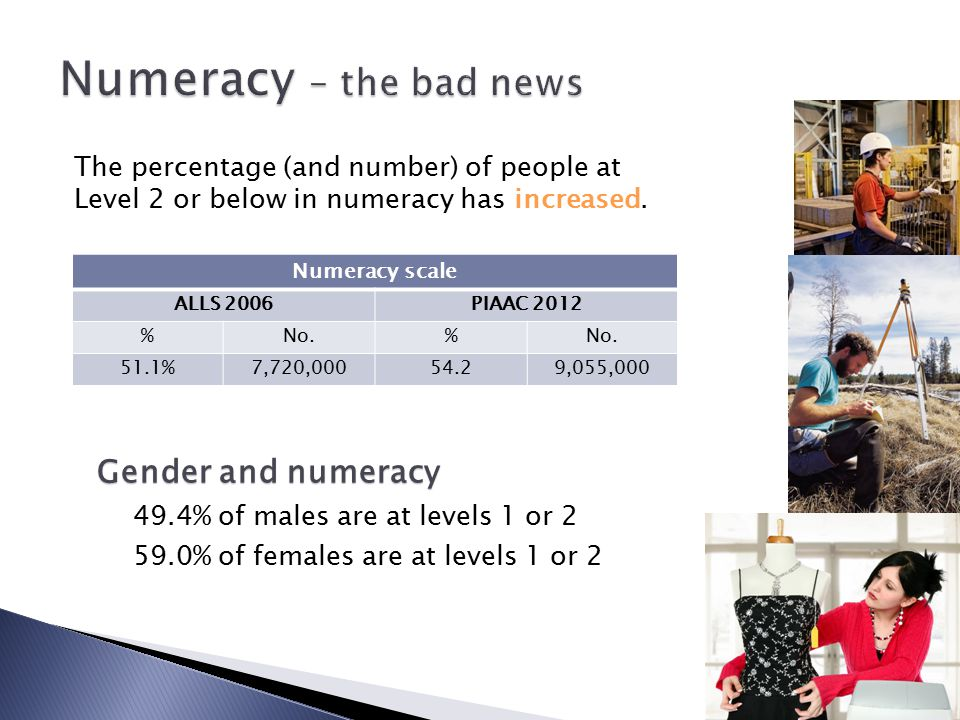 Numeracy – the bad news Numeracy scale ALLS 2006PIAAC 2012 %No.% 51.1%7,720,00054.29,055,000 The percentage (and number) of people at Level 2 or below
