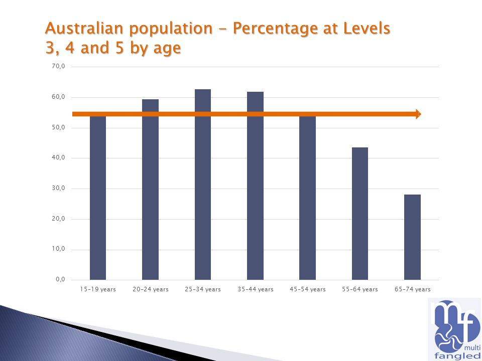 Australian population - Percentage at Levels 3, 4 and 5 by age