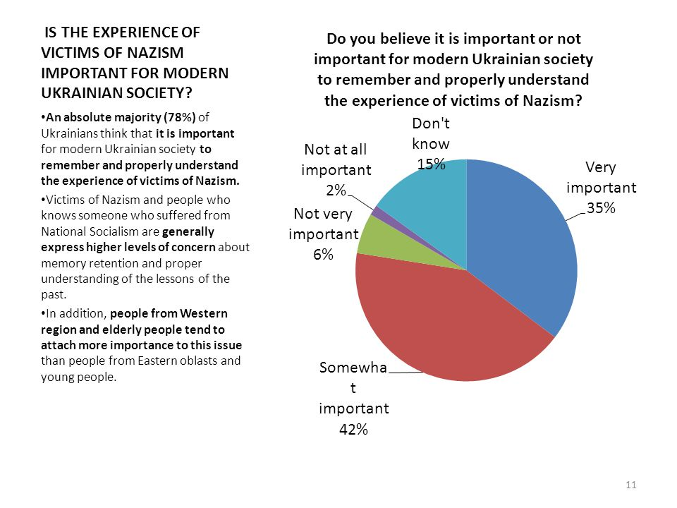 IS THE EXPERIENCE OF VICTIMS OF NAZISM IMPORTANT FOR MODERN UKRAINIAN SOCIETY.