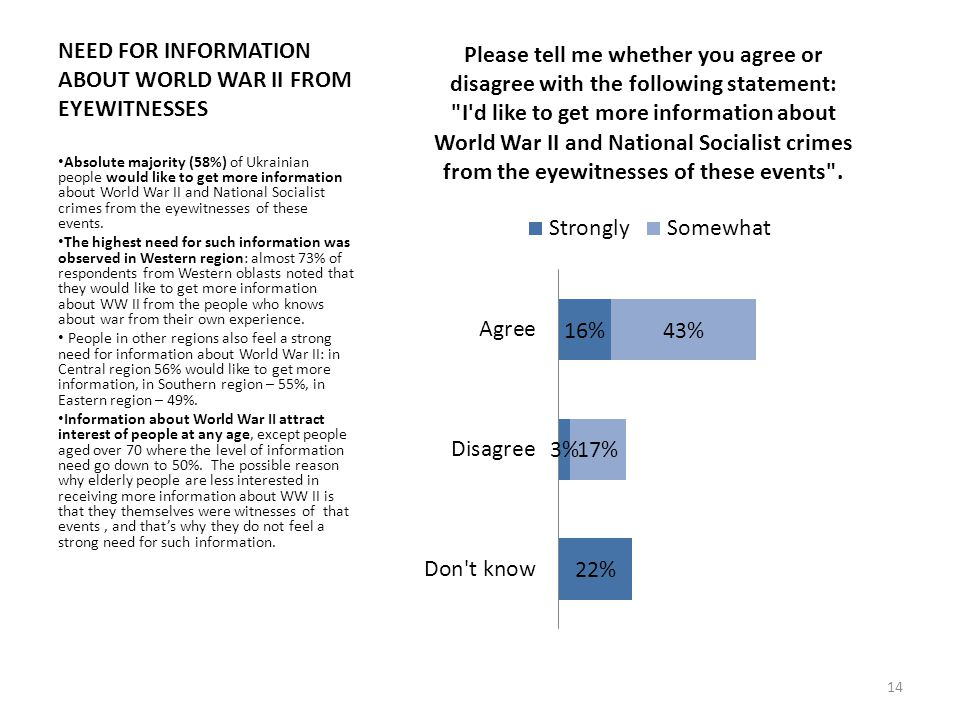 NEED FOR INFORMATION ABOUT WORLD WAR II FROM EYEWITNESSES Absolute majority (58%) of Ukrainian people would like to get more information about World War II and National Socialist crimes from the eyewitnesses of these events.