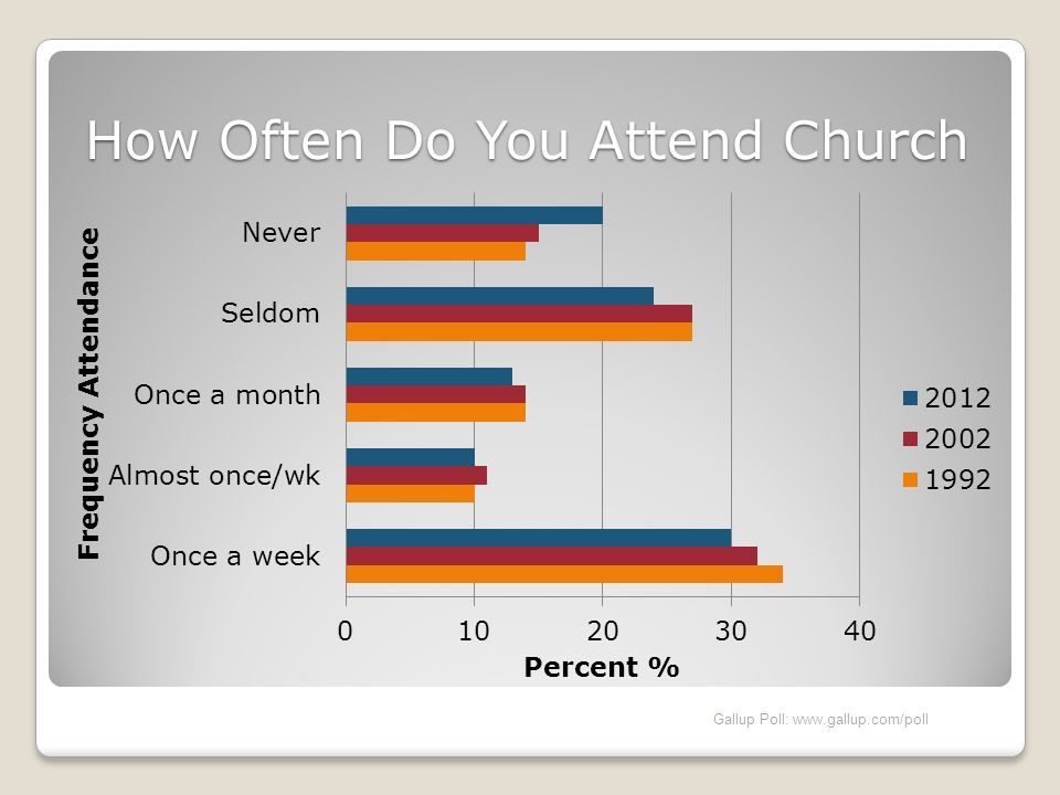 How Often Do You Attend Church Gallup Poll: www.gallup.com/poll