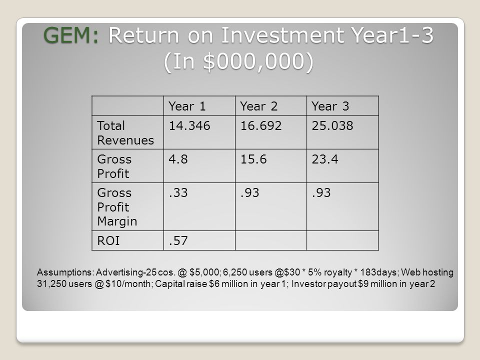 GEM: Return on Investment Year1-3 (In $000,000) Year 1Year 2Year 3 Total Revenues 14.34616.69225.038 Gross Profit 4.815.623.4 Gross Profit Margin.33.9