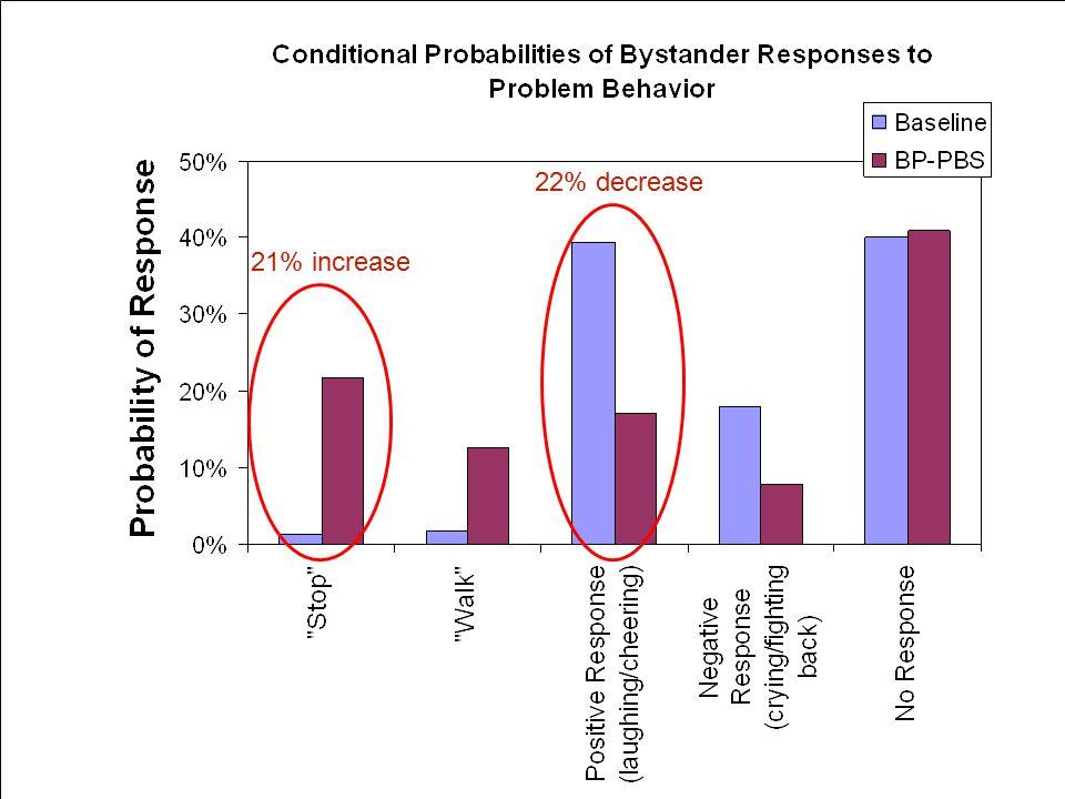 Scott Ross, University of Oregon BP-PBS, Scott Ross30 21% increase 22% decrease