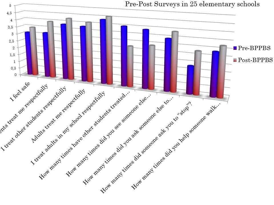 40 Pre-Post Surveys in 25 elementary schools