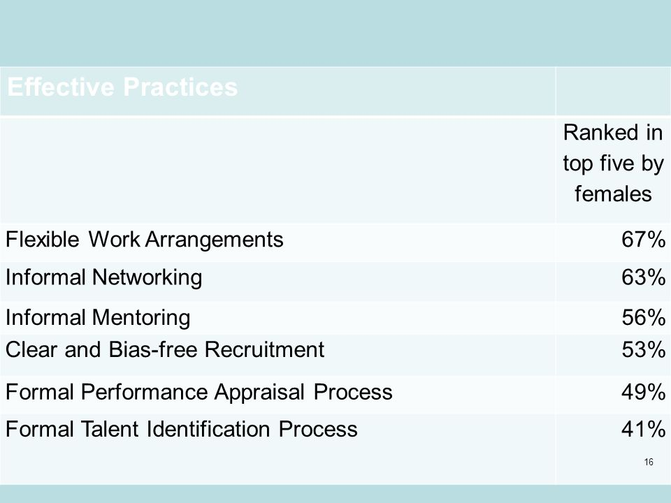 Effective Practices Ranked in top five by females Flexible Work Arrangements67% Informal Networking63% Informal Mentoring56% Clear and Bias-free Recruitment53% Formal Performance Appraisal Process49% Formal Talent Identification Process41% 16