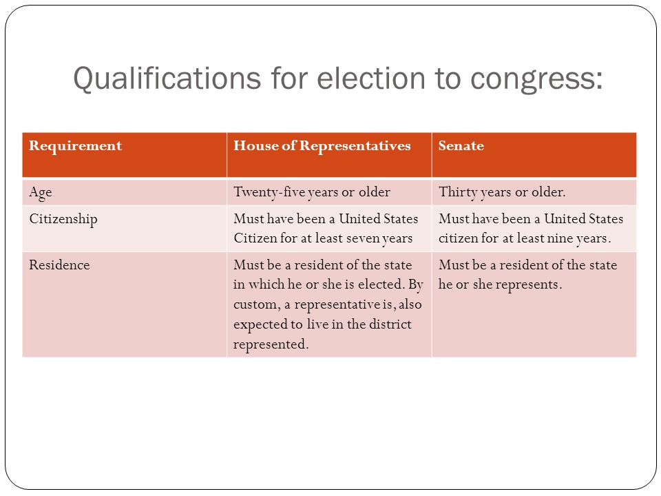 Qualifications for election to congress: RequirementHouse of RepresentativesSenate AgeTwenty-five years or olderThirty years or older.