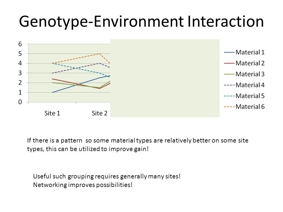 Genotype-Environment Interaction If there is a pattern so some material types are relatively better on some site types, this can be utilized to improve gain.