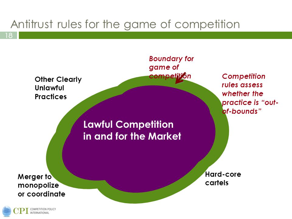 18 Merger to monopolize or coordinate Other Clearly Unlawful Practices Hard-core cartels Boundary for game of competition Competition rules assess whether the practice is out- of-bounds Lawful Competition in and for the Market Antitrust rules for the game of competition
