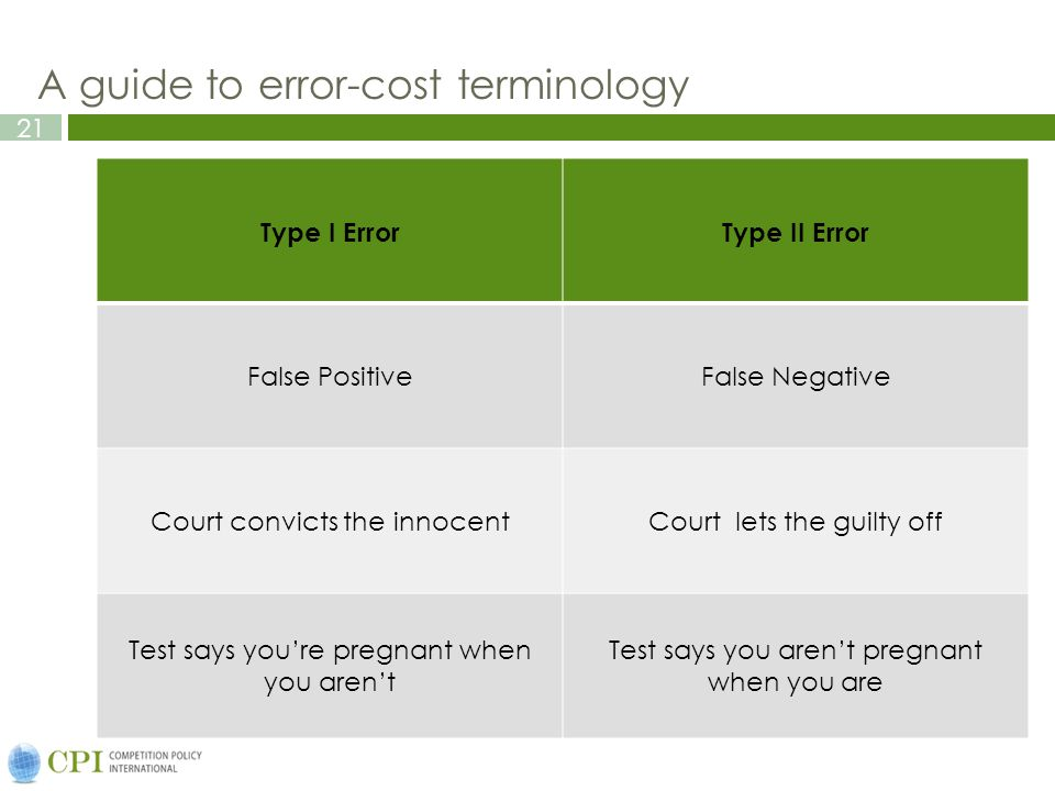 21 A guide to error-cost terminology Type I ErrorType II Error False PositiveFalse Negative Court convicts the innocentCourt lets the guilty off Test says you're pregnant when you aren't Test says you aren't pregnant when you are