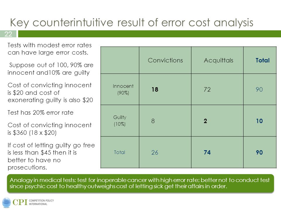 22 Key counterintuitive result of error cost analysis ConvictionsAcquittals Total Innocent (90%) 18 7290 Guilty (10%) 8 210 Total 26 7490 Tests with modest error rates can have large error costs.