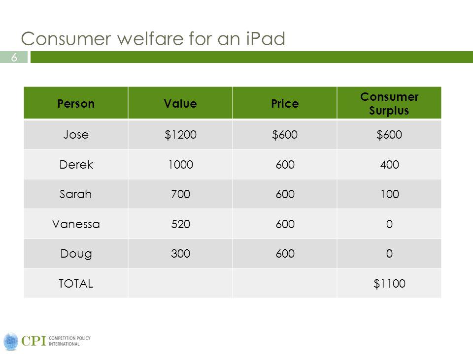 6 Consumer welfare for an iPad PersonValuePrice Consumer Surplus Jose$1200$600 Derek1000600400 Sarah700600100 Vanessa5206000 Doug3006000 TOTAL$1100