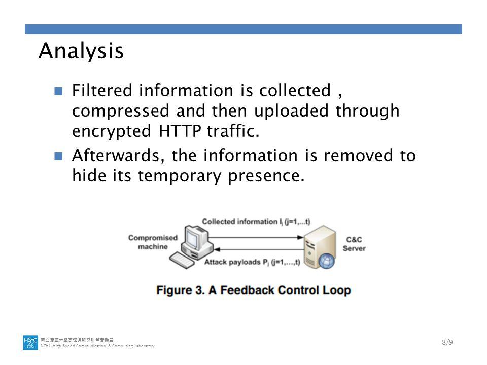 國立清華大學高速通訊與計算實驗室 NTHU High-Speed Communication & Computing Laboratory Analysis Filtered information is collected, compressed and then uploaded through encrypted HTTP traffic.