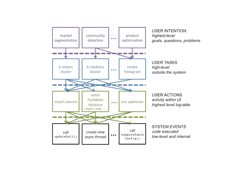Examples of this in IDEA tools HARVEST (Gotz and Zhou) –visual analytics tool that incorporates action semantics not events as core design element –based on catalogue of common analytics actions derived through review of many analytics systems –exposes high-level actions that retain rich semantics as way of interacting with data David Gotz and Michelle Zhou.