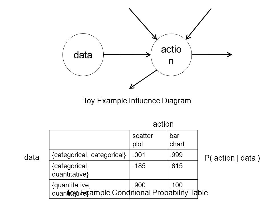 data actio n scatter plot bar chart {categorical, categorical}.001.999 {categorical, quantitative}.185.815 {quantitative, quantitative}.900.100 Toy Example Influence Diagram Toy Example Conditional Probability Table action data P( action | data )