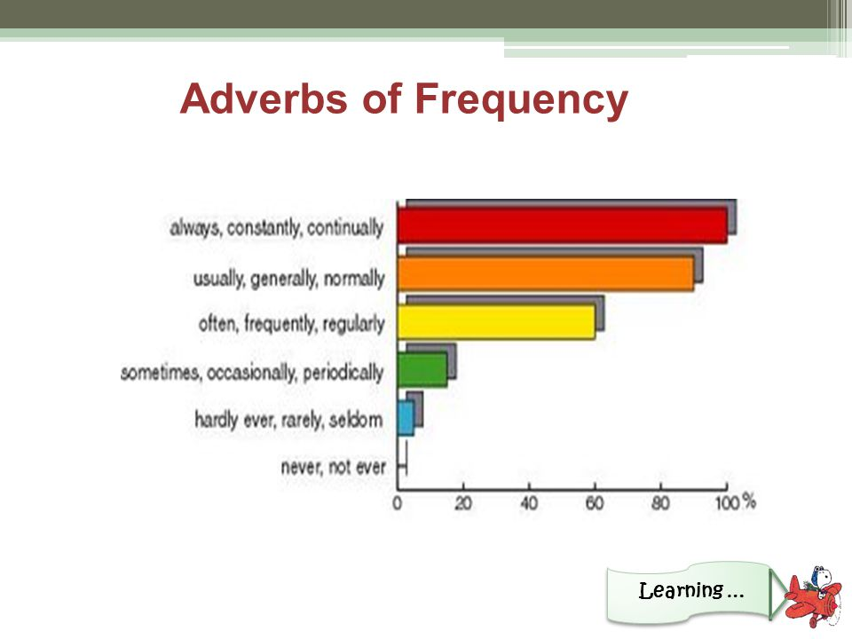 Adverbs of Frequency Learning …