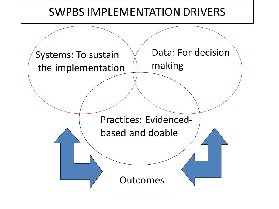 Outcomes Systems: To sustain the implementation Data: For decision making Practices: Evidenced- based and doable SWPBS IMPLEMENTATION DRIVERS