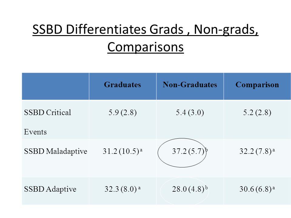 SSBD Differentiates Grads, Non-grads, Comparisons GraduatesNon-GraduatesComparison SSBD Critical Events 5.9 (2.8)5.4 (3.0)5.2 (2.8) SSBD Maladaptive31