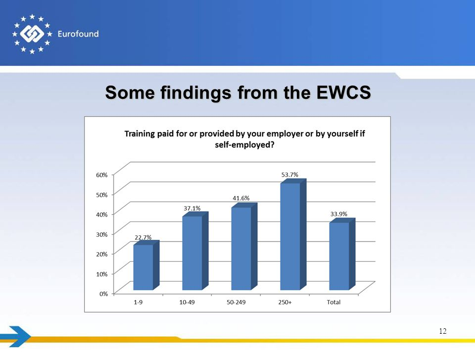Some findings from the EWCS 12