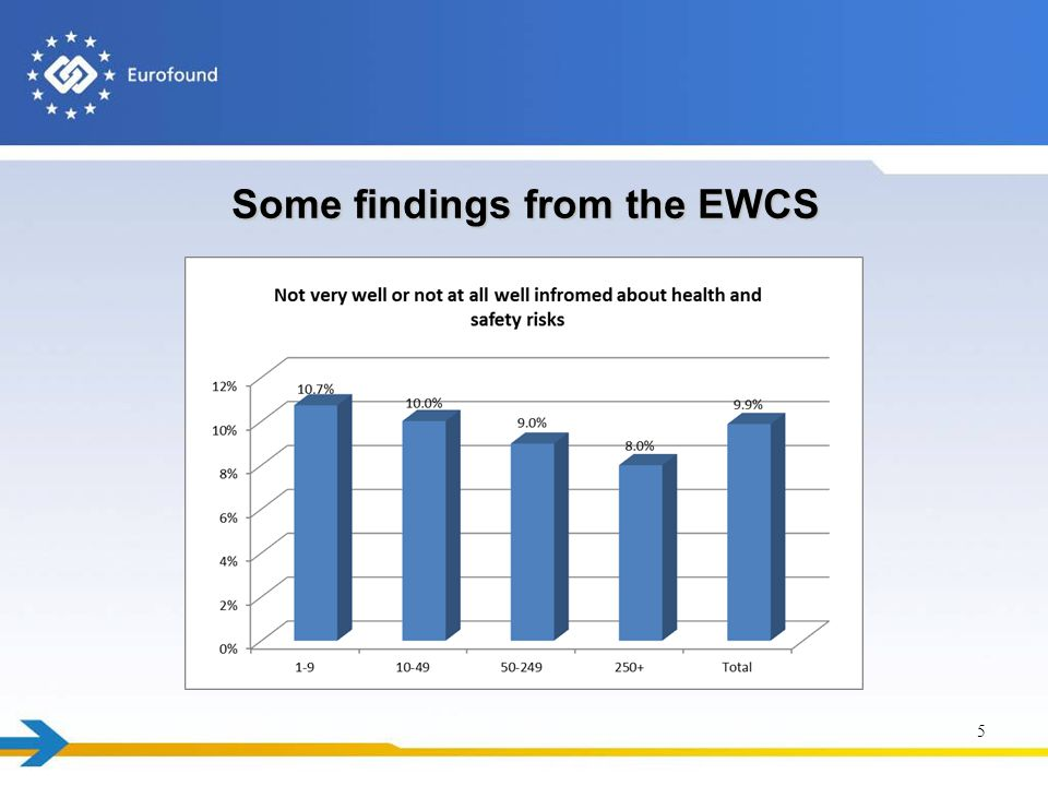 Some findings from the EWCS 5