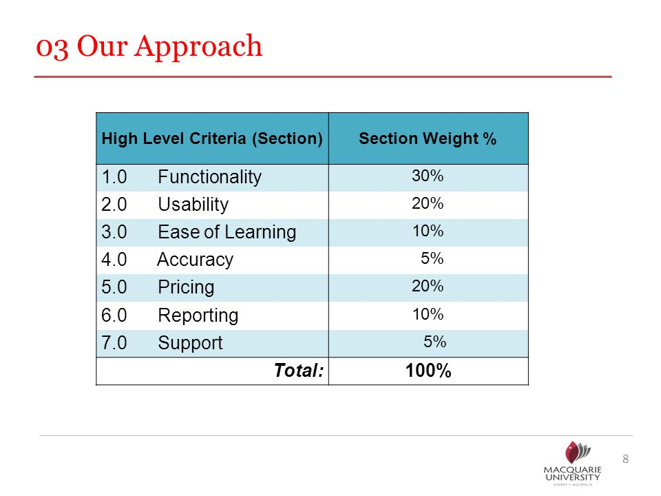 03 Our Approach 8 High Level Criteria (Section)Section Weight % 1.0 Functionality 30% 2.0 Usability 20% 3.0 Ease of Learning 10% 4.0 Accuracy 5% 5.0 Pricing 20% 6.0 Reporting 10% 7.0 Support 5% Total:100%