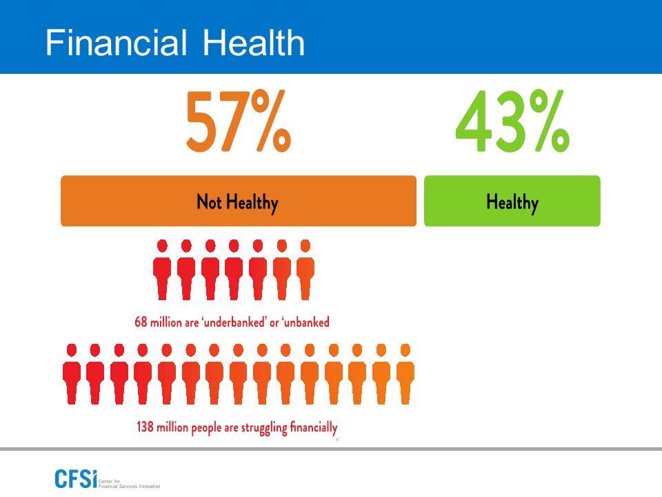 ' Financial Health