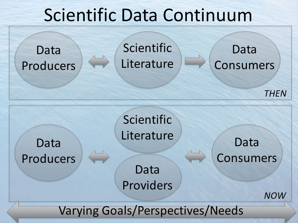 Scientific Data Continuum Data Providers Data Consumers Data Producers Scientific Literature Data Consumers Data Producers Scientific Literature NOW THEN Varying Goals/Perspectives/Needs