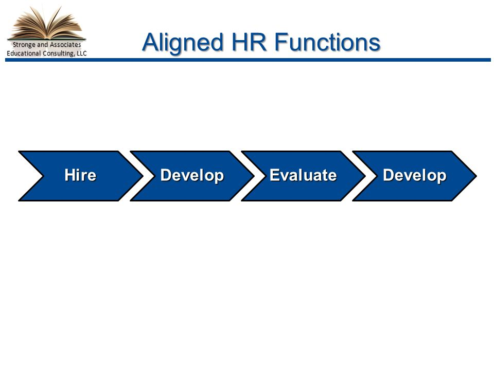 Stronge and Associates Educational Consulting, LLC Aligned HR Functions HireDevelopEvaluateDevelop