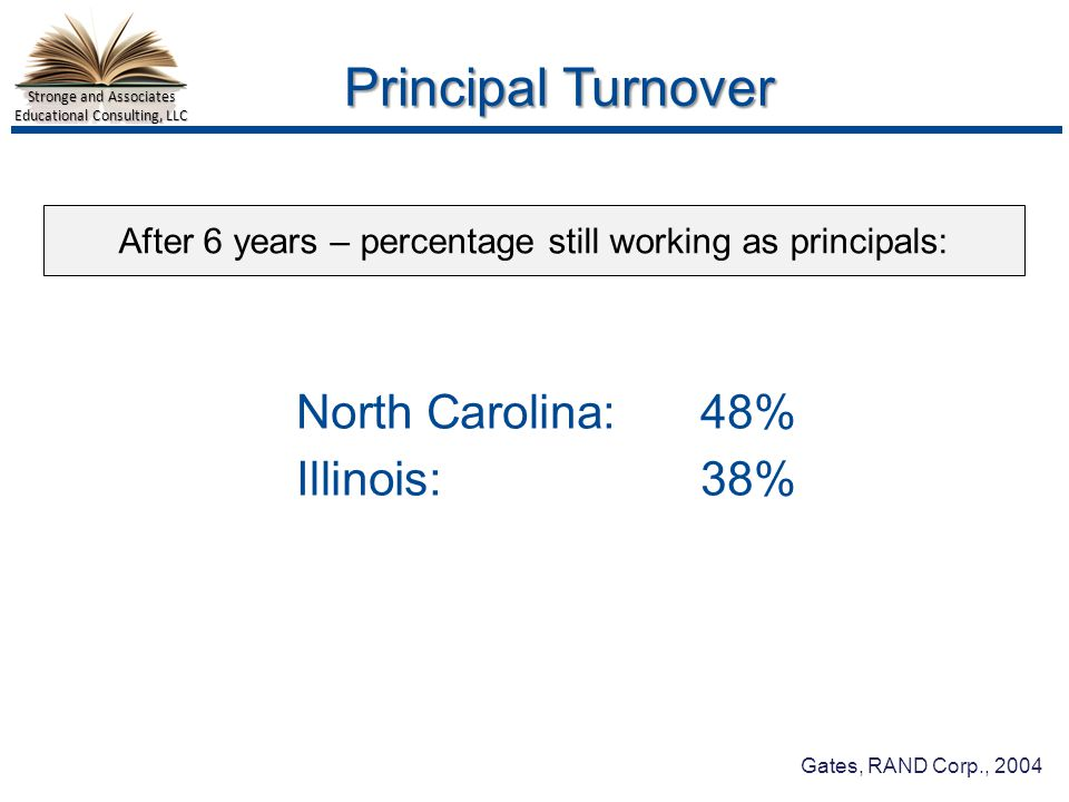 Stronge and Associates Educational Consulting, LLC Principal Turnover North Carolina:48% Illinois:38% After 6 years – percentage still working as principals: Gates, RAND Corp., 2004