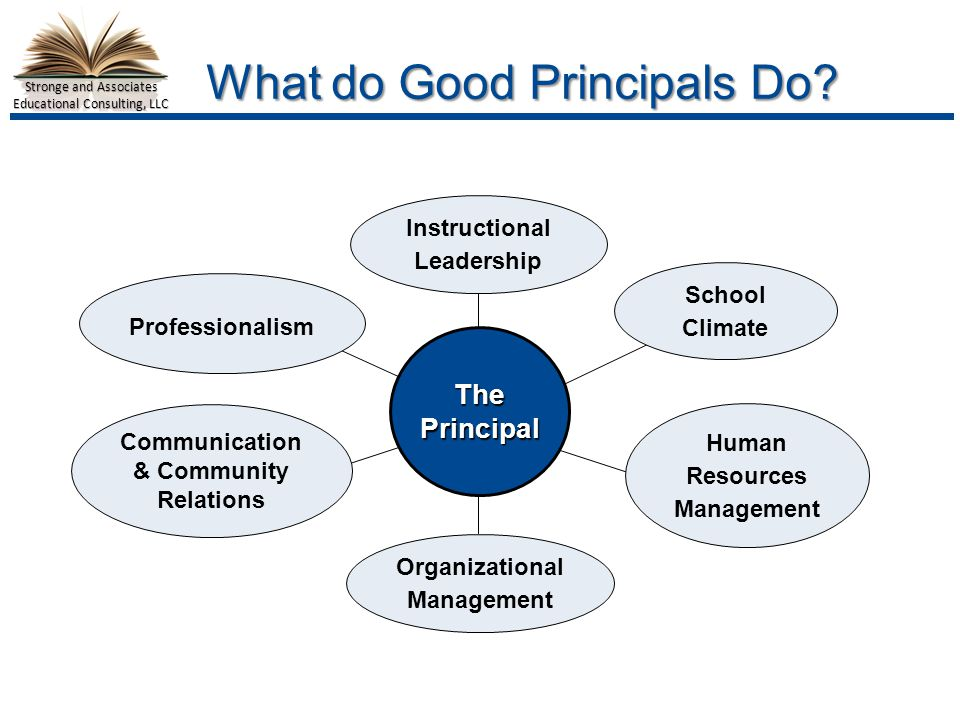 Stronge and Associates Educational Consulting, LLC ThePrincipal Instructional Leadership School Climate Human Resources Management Organizational Management Professionalism Communication & Community Relations What do Good Principals Do
