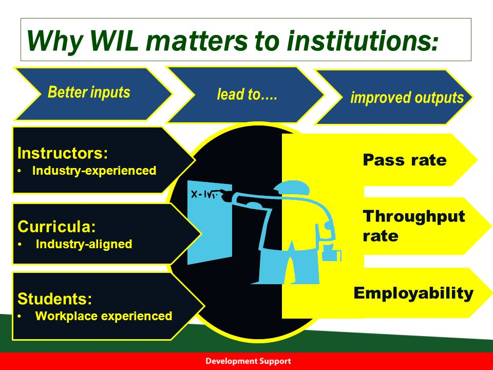 Why WIL matters to institutions: Better inputs lead to….