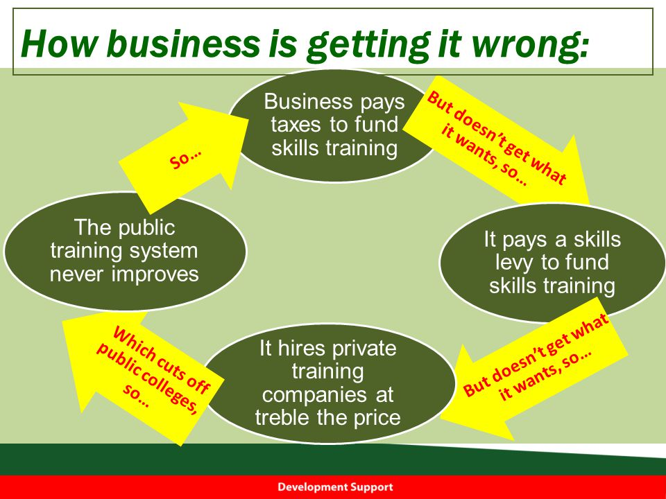 Business pays taxes to fund skills training But doesn't get what it wants, so… It pays a skills levy to fund skills training But doesn't get what it wants, so… It hires private training companies at treble the price Which cuts off public colleges, so… The public training system never improves So… How business is getting it wrong: