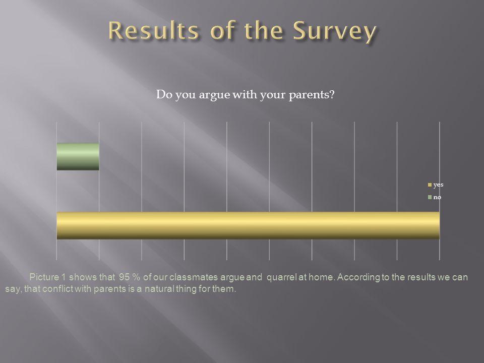 Do you argue with your parents.