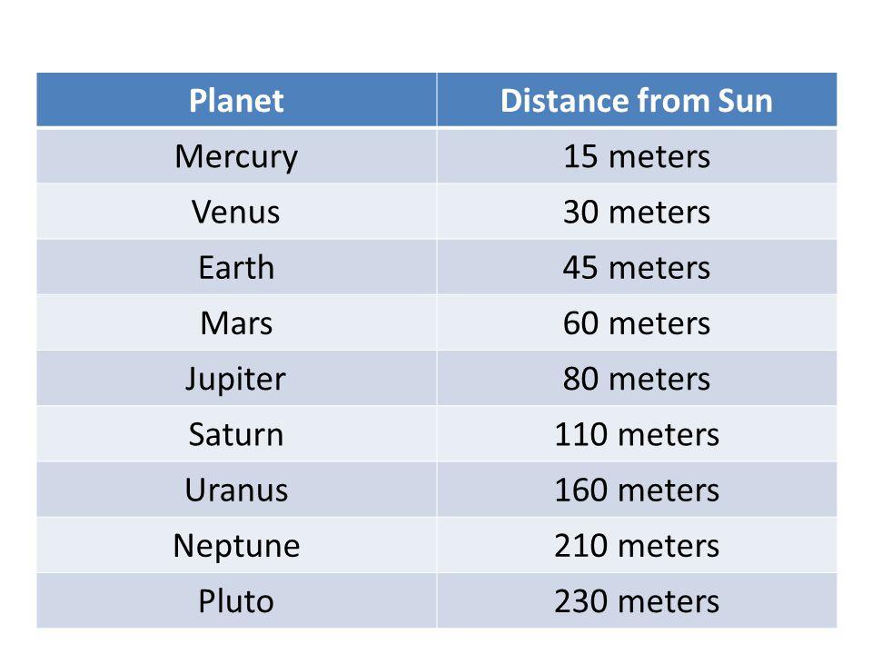 PlanetDistance from Sun Mercury15 meters Venus30 meters Earth45 meters Mars60 meters Jupiter80 meters Saturn110 meters Uranus160 meters Neptune210 met