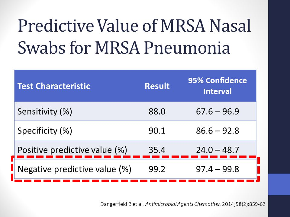Predictive Value of MRSA Nasal Swabs for MRSA Pneumonia Test CharacteristicResult 95% Confidence Interval Sensitivity (%)88.067.6 – 96.9 Specificity (