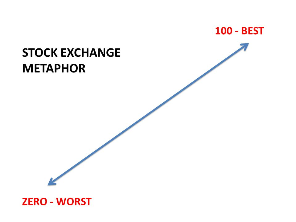 ZERO - WORST 100 - BEST STOCK EXCHANGE METAPHOR