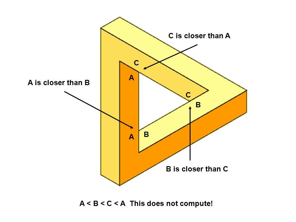 A A B B C C C is closer than A B is closer than C A is closer than B A < B < C < A This does not compute!