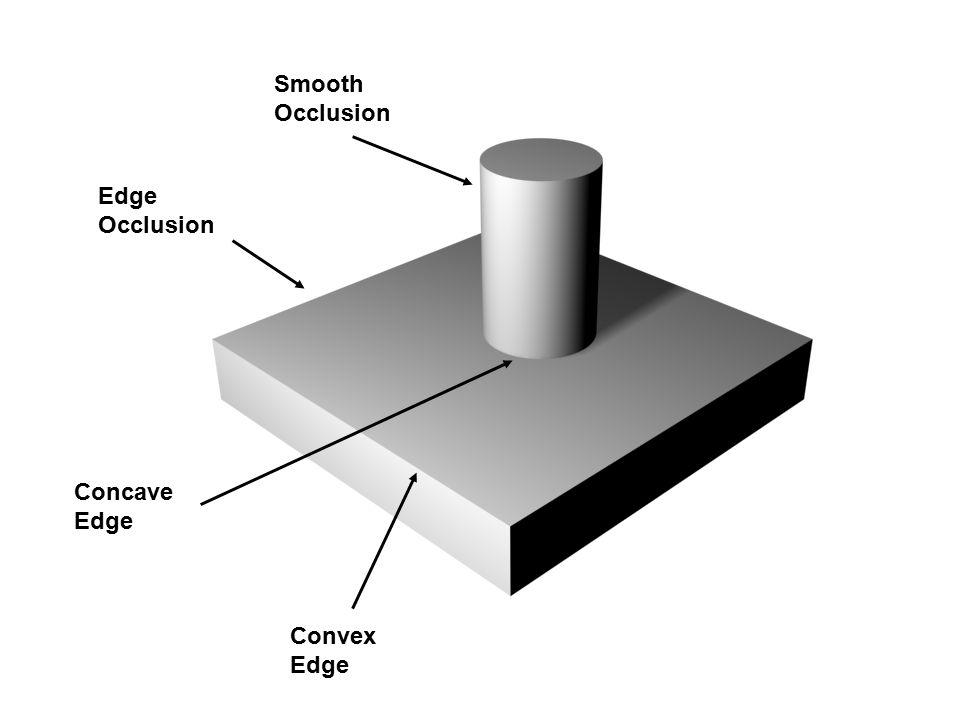 Smooth Occlusion Edge Occlusion Convex Edge Concave Edge