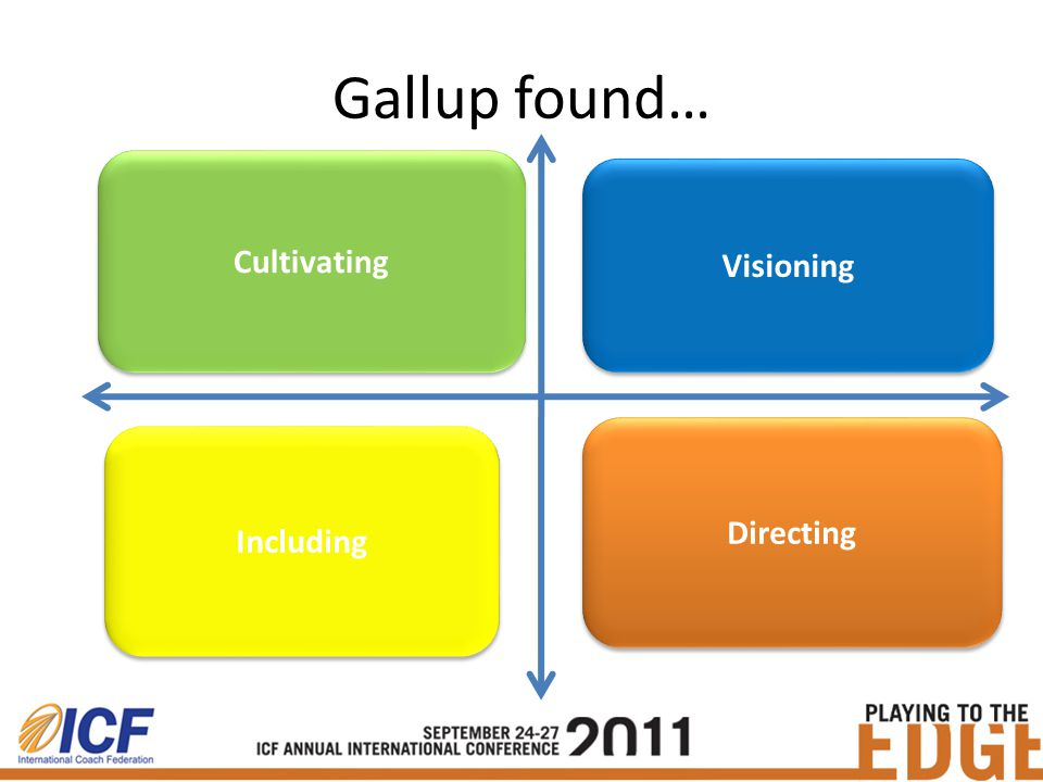 Gallup found… Often praised; Commitment to quality; Supervisor cares; Opportunities to grow.