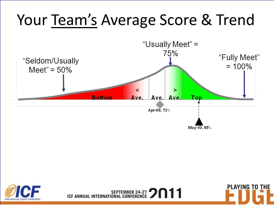 Your Team's Average Score & Trend Seldom/Usually Meet = 50% Fully Meet = 100% Usually Meet = 75%