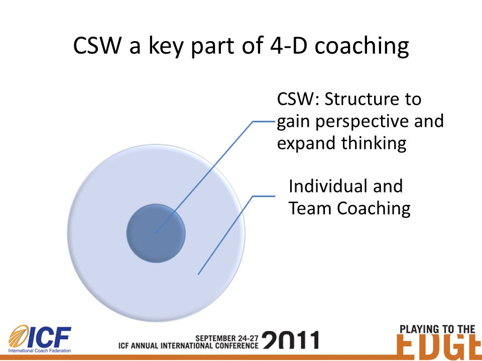 CSW a key part of 4-D coaching CSW: Structure to gain perspective and expand thinking Individual and Team Coaching