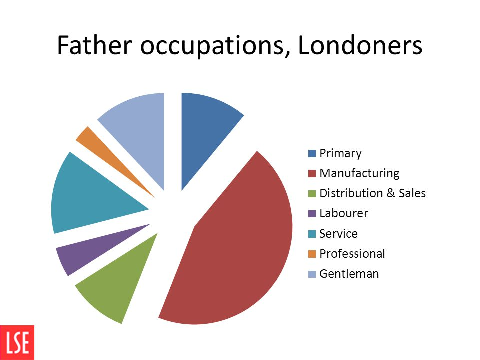 Father occupations, Londoners