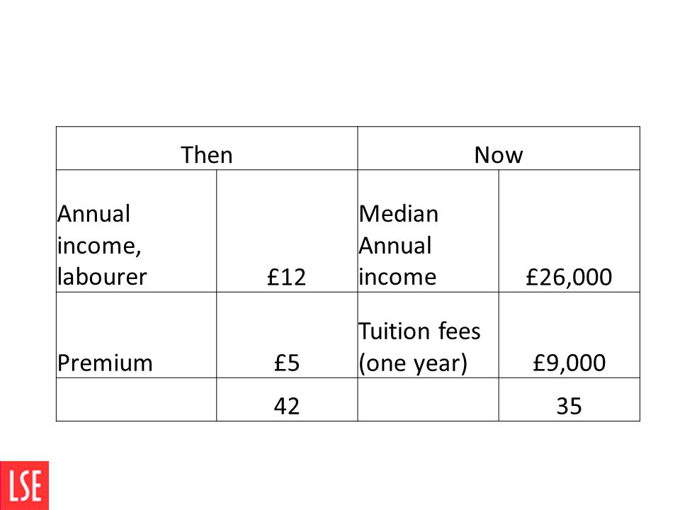ThenNow Annual income, labourer£12 Median Annual income£26,000 Premium£5 Tuition fees (one year)£9,000 42 35