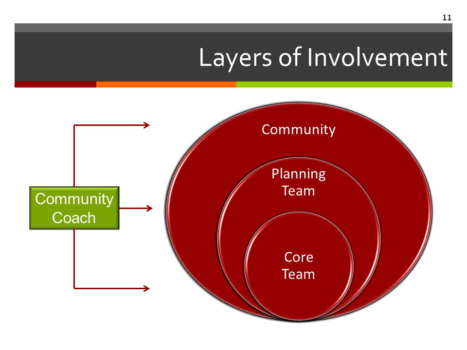 Layers of Involvement Community Planning Team Core Team 11 Community Coach