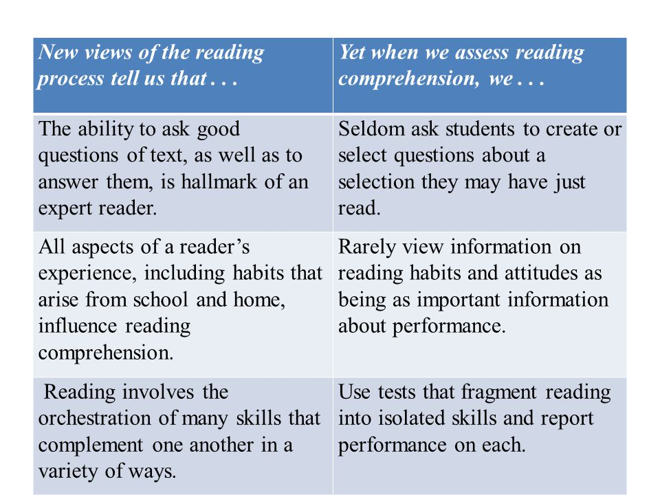 New views of the reading process tell us that... Yet when we assess reading comprehension, we... The ability to ask good questions of text, as well as