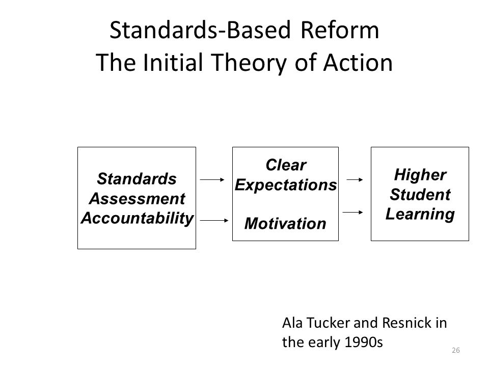26 Standards-Based Reform The Initial Theory of Action Standards Assessment Accountability Clear Expectations Motivation Higher Student Learning Ala T