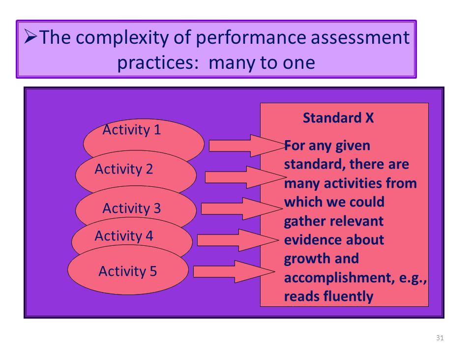 31 Standard X Activity 1 Activity 2 Activity 3 Activity 4 Activity 5 For any given standard, there are many activities from which we could gather rele